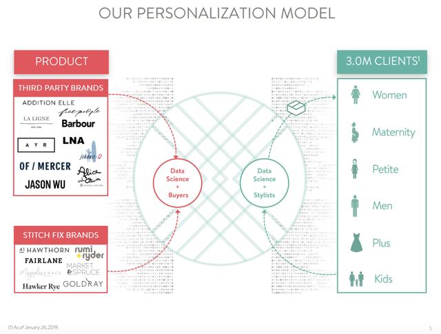 Stitch Fix Personalization Model