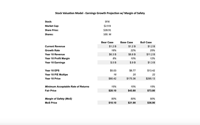 Stitch Fix Valuation Model