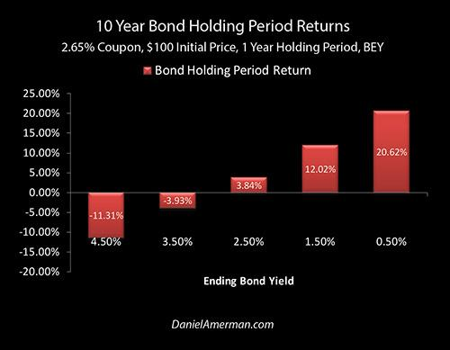 Next Recession: Finding A 48% Yield Amid The Ruins