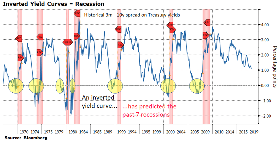 A Fully Inverted Yield Curve, And Consequently A Recession, Are Coming To Your Doorstep Soon