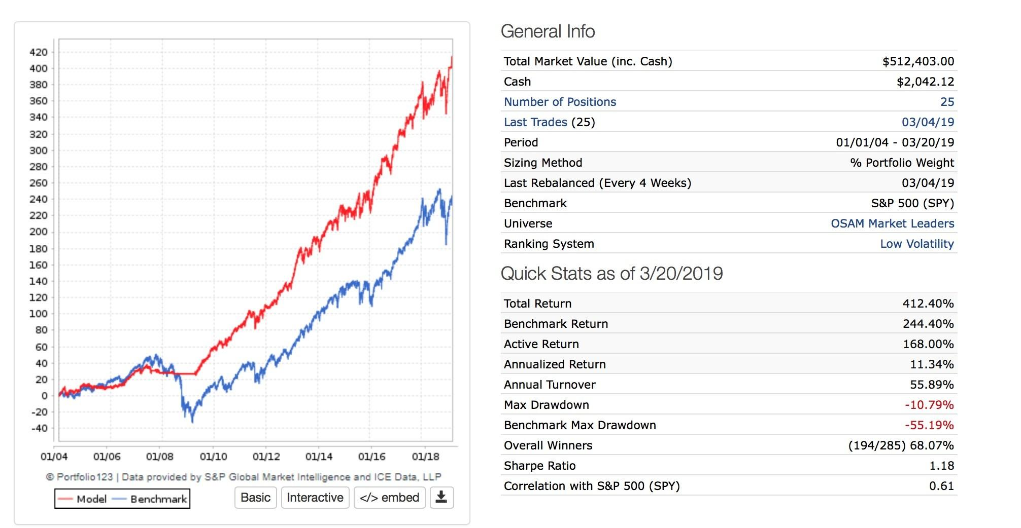 Quant Investing: Low Volatility Strategies | Seeking Alpha