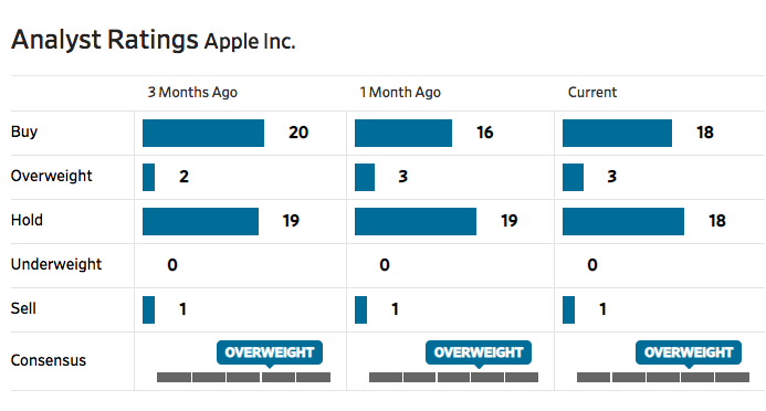 Apple: Where Do The Analysts Go Wrong