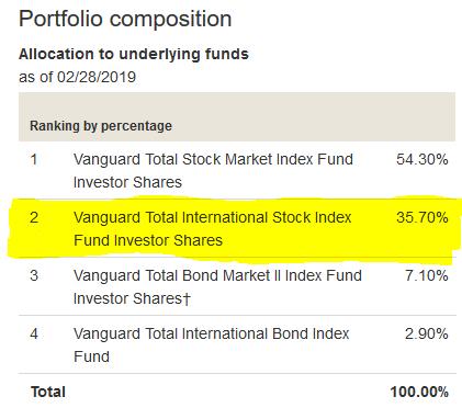 Vanguard Target Retirement 2045 Inv VTIVX Quote