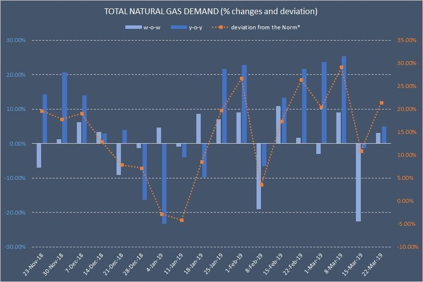 Natural Gas Weekly: Annual Storage Deficit Can Turn Into Surplus By Mid-June