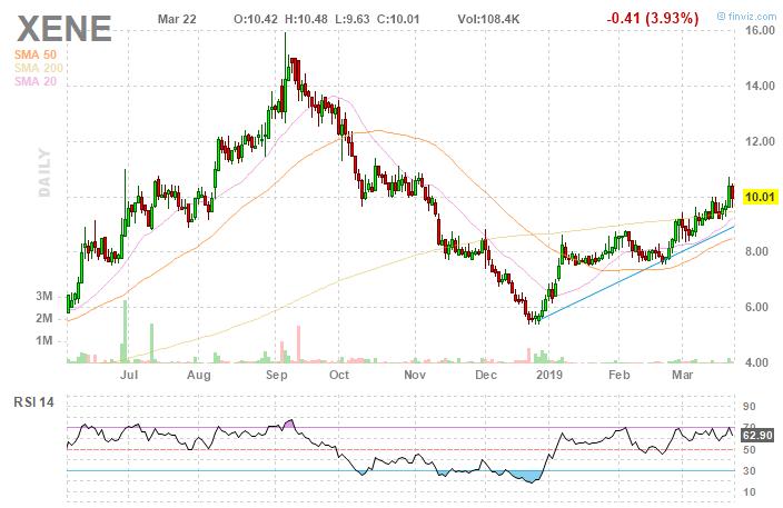 Xenon Pharmaceuticals: Updates To Thesis, Pipeline Progressing