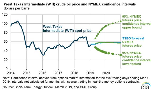 West Texas Intermediate(纽约证券交易所代码:<a href='https://seekingalpha.com/symbol/WTI' title='W&T Offshore,Inc.'> WTI </a>)原油价格