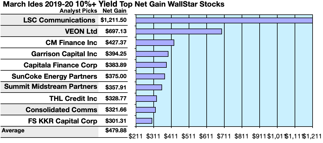 69 10%+ Dividend Yield WallStars Portend Ides Of March Fortunes