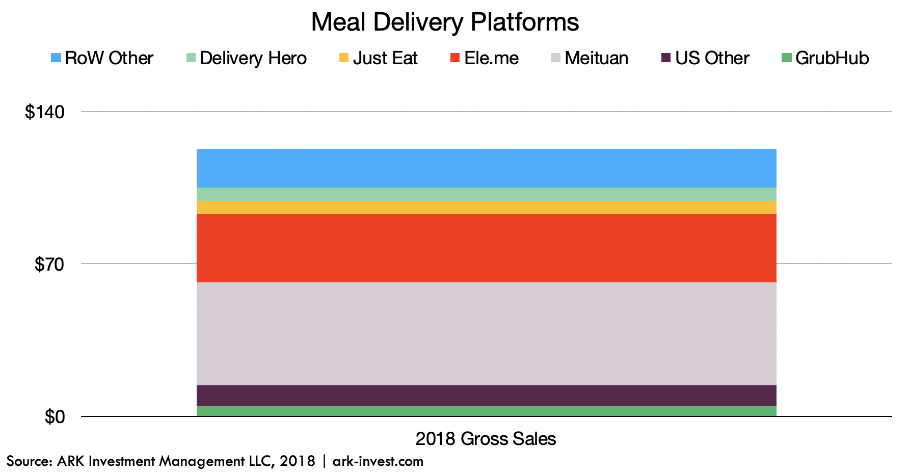 f2f54031d7 Food-As-A-Service  The  3 Trillion Meal Delivery Market