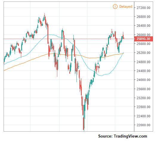 Weekly Edge How The Fomc Meeting Could Affect The Dows