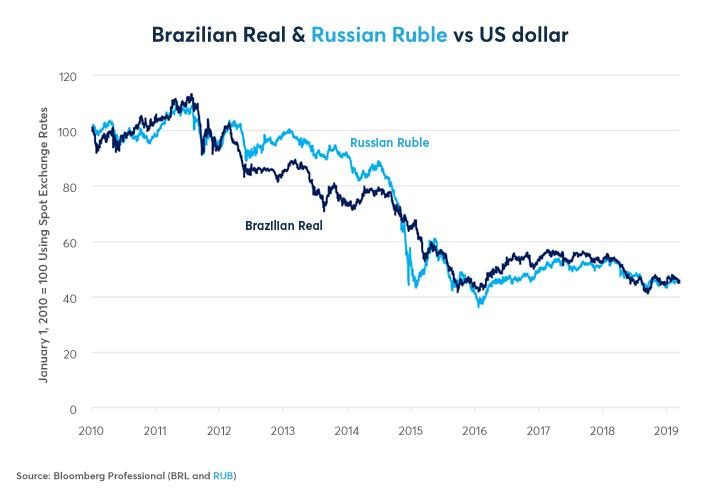 Brazil And Russia Divergence