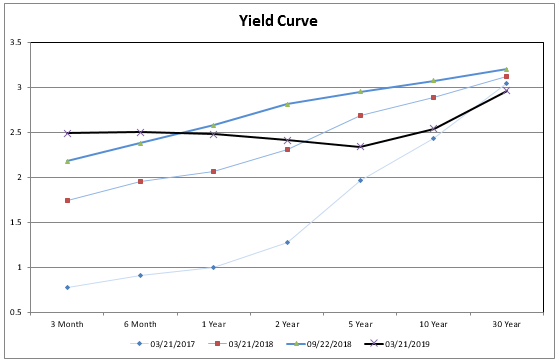 Business Cycle Inverting Yield Curve Seeking Alpha