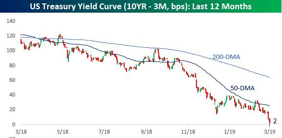Yield Curve, Yield Curve, Yield Curve