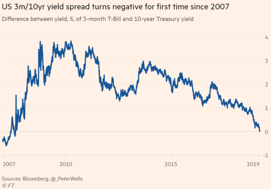 The Yield Curve Inverted