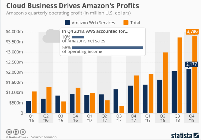 Amazon AWS Growth