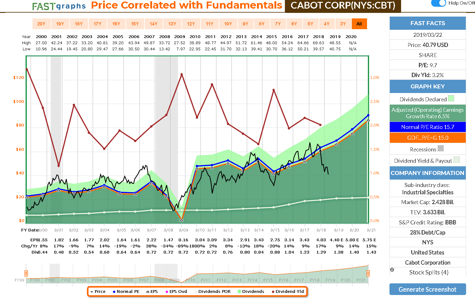 Cabot Corporation - Why I Just Doubled My Position - Cabot