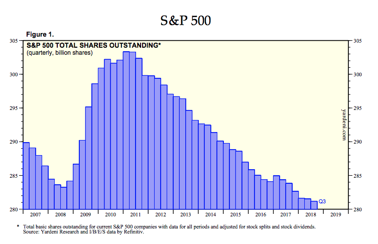 Image result for images of the number of S&P 500 shares outstanding