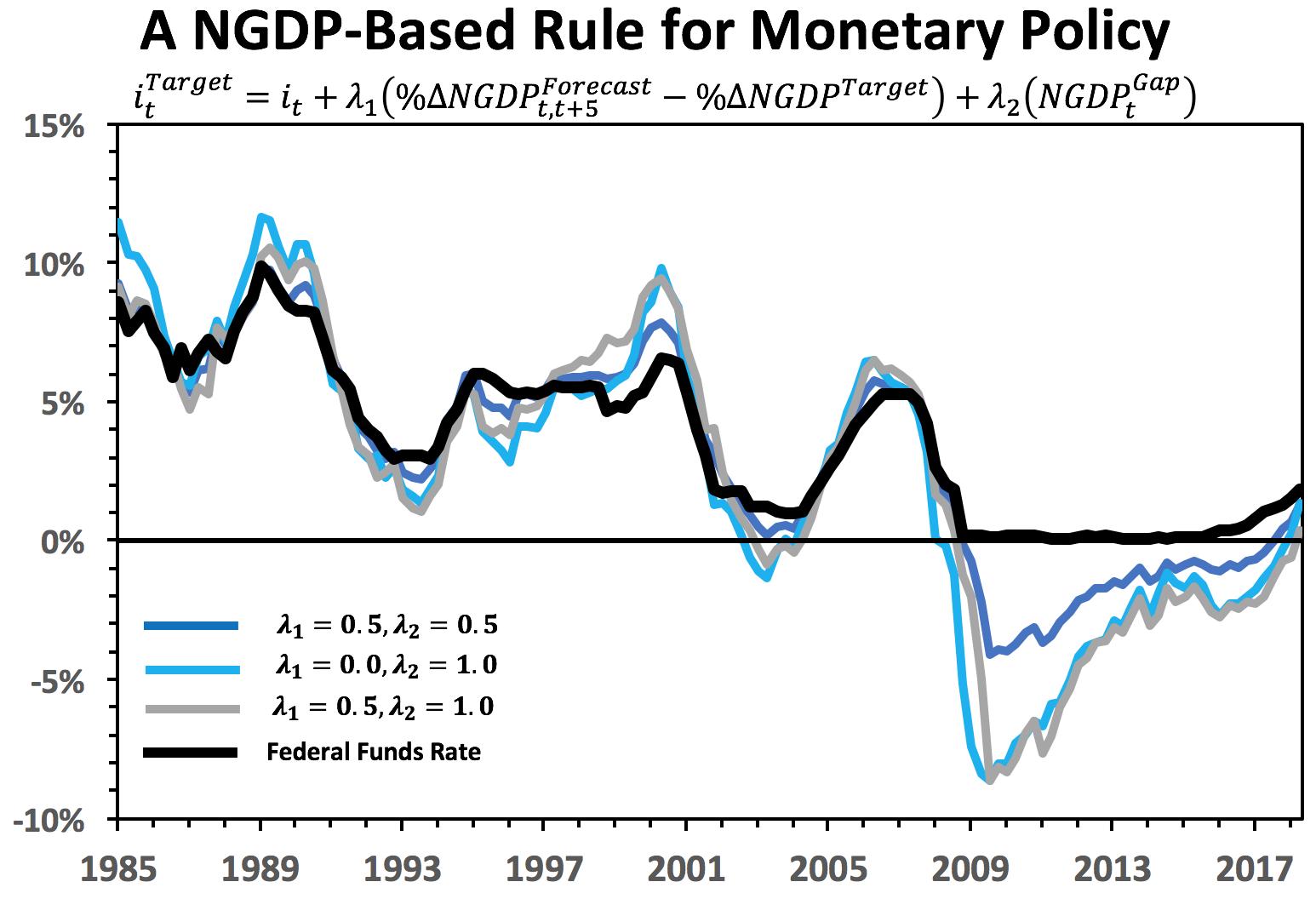 e124a8ecd The FOMC Decision  A NGDP Perspective