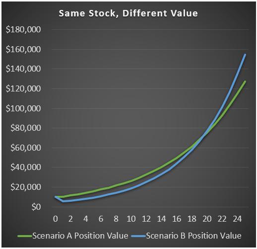 Value Stocks Example Chart