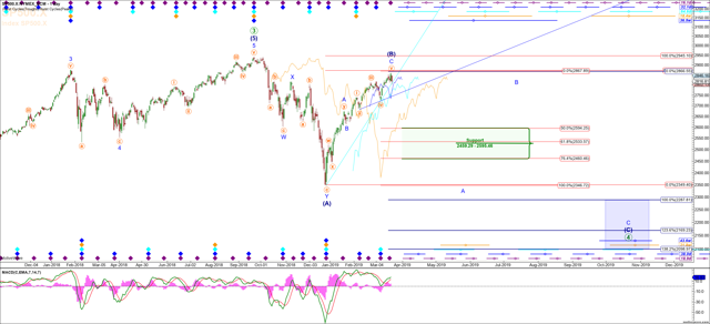 S&P 500 Stock Index Daily Chart