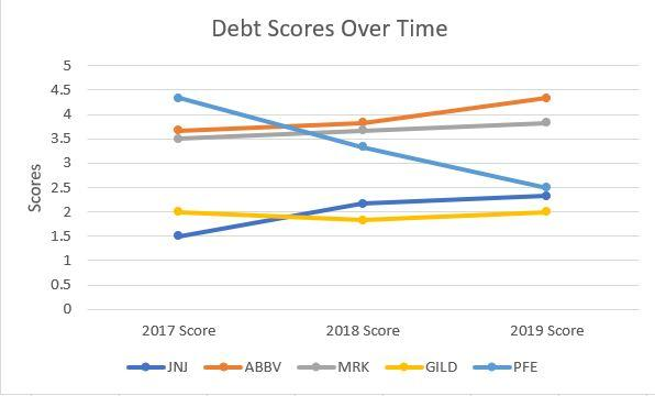 Line Graph Showing Trend of Debt Scores
