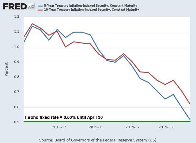 I Bond chart