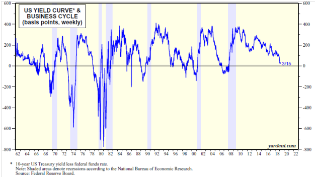 Yield Curve Fears Will Keep The Bull Alive