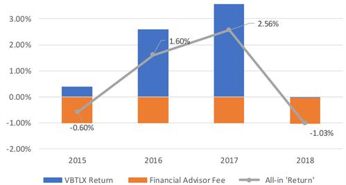 The Vanguard Bond Fund Road To Nowhere - Vanguard Total Bond Market