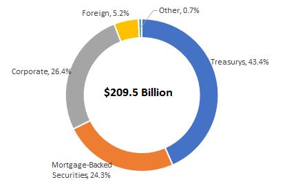 The Vanguard Bond Fund Road To Nowhere - Vanguard Total Bond