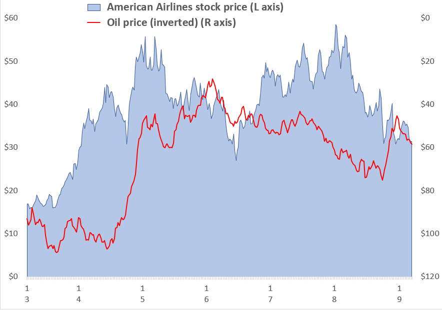 Buy America Airlines: A Serious Value Stock With Real Cash