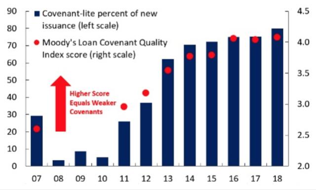 Cov-lite loans