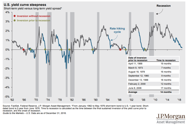 Inversion de la courbe des taux d'intérêt US Saupload_yield-curve-inversions-recessions-jpm_thumb1