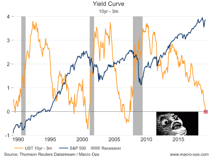 Yield Curve Inversion: Why This Time Is Different
