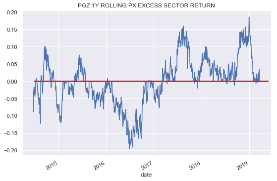 PGZ: Idiosyncratic, Defensive And Cheap - Principal Real