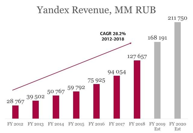 Yandex As A Portfolio Of Major Tech Trends, Upside 38