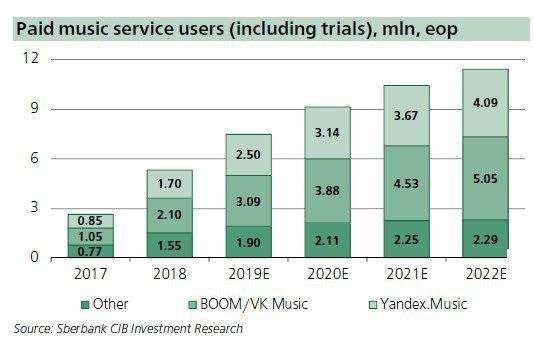Yandex As A Portfolio Of Major Tech Trends, Upside 38