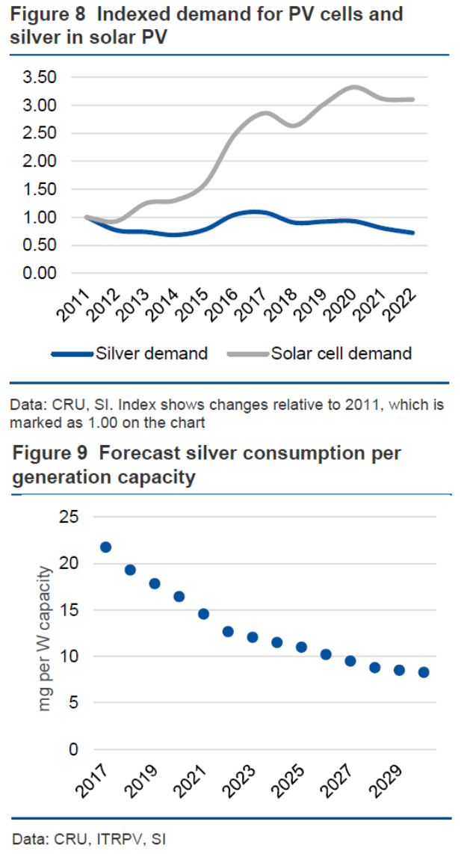 Silver demand in solar panels