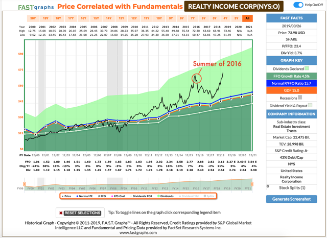 Realty Income stock looks very overvalued from the fundamental analysis graph