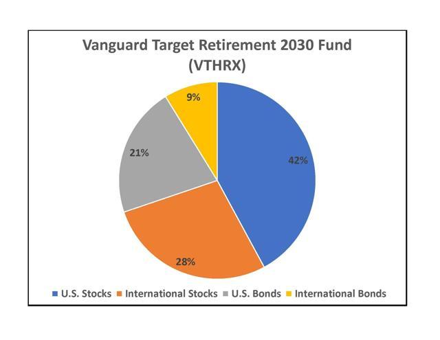 VTHRX Asset Mix Pie Chart