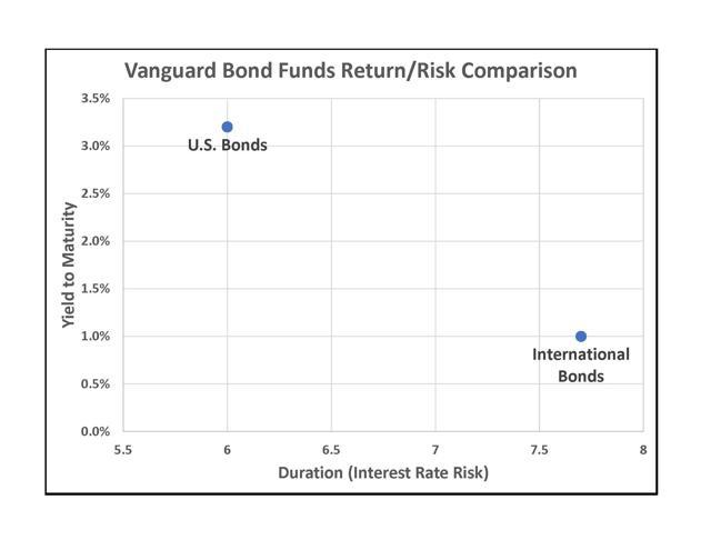 Vanguard Bond Funds Return-Risk Comparisons