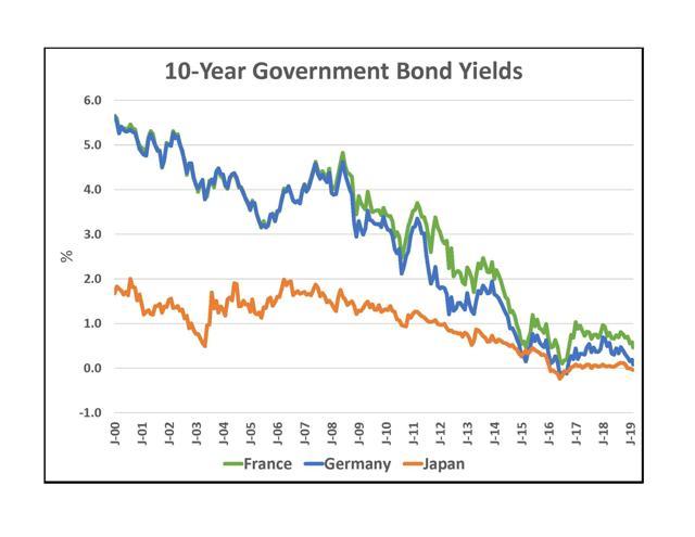 10Y International Goverment Bond Yield Graph