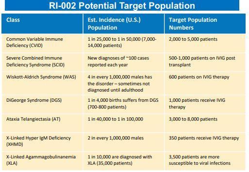 RI-002 Target Populations