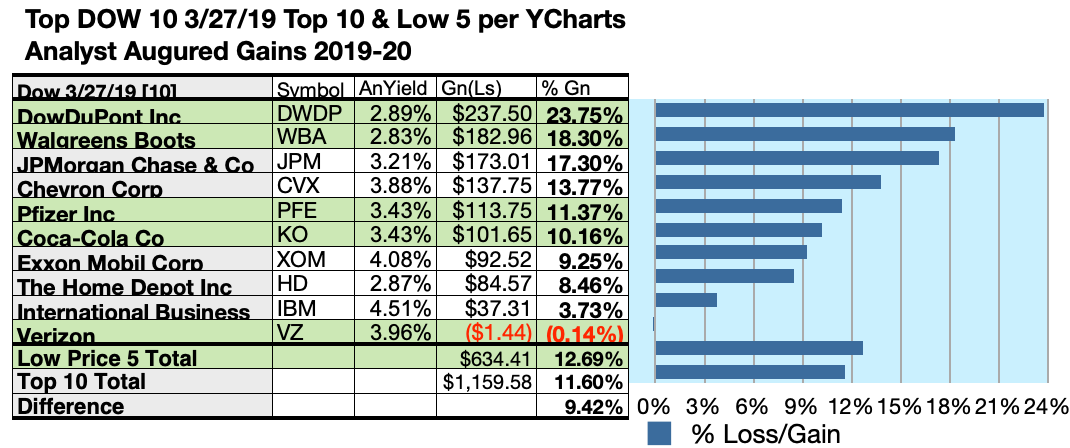 cc51bd55a7a77  5000 invested as  1k in each of the five lowest-priced stocks in the top  ten Dow Dividend kennel by yield were predicted by analyst 1-year targets  to ...