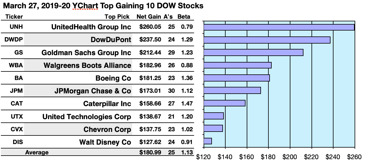 The Barking Dow Dogs: IBM Tops Again By Yield, UnitedHealth
