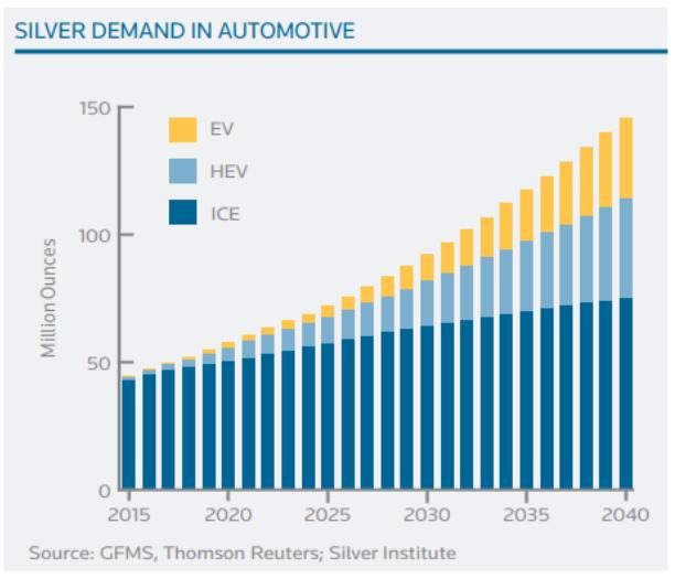 silver demand automotive