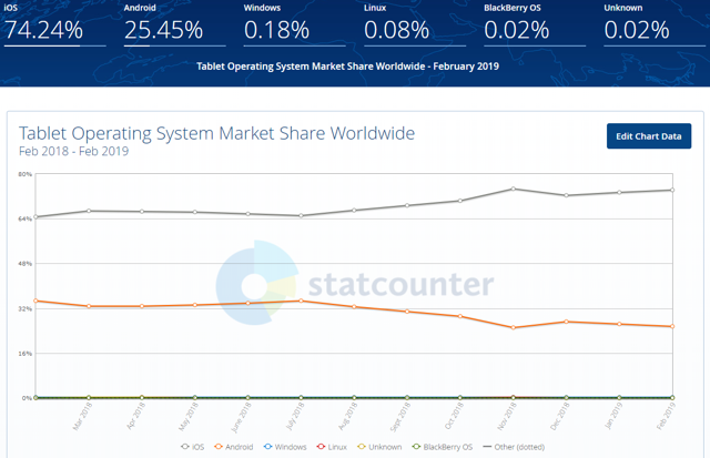 iOS tablet market share worldwide