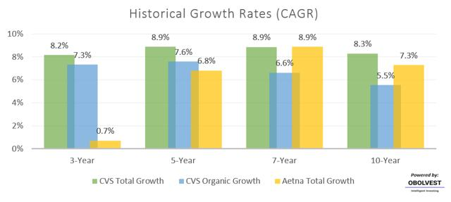 Historical Growth of CVS in CAGR