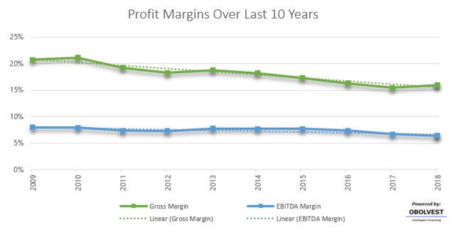 Historical Profit Margins for CVS