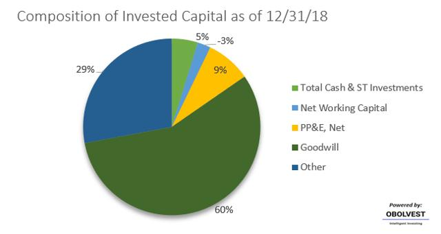 CVS Invested Capital