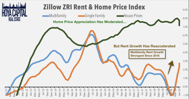 zillow rent growth
