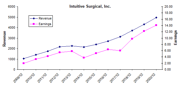 intuitive company stock